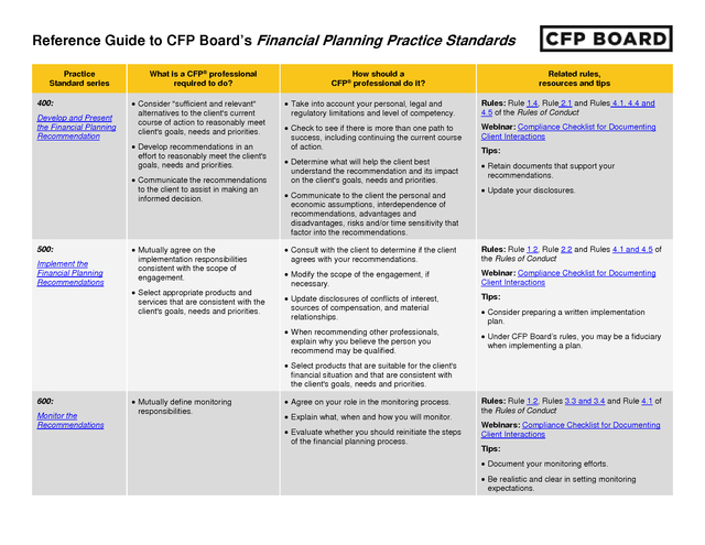 Advisorselect - Reference Guide to CFP Board's Financial
