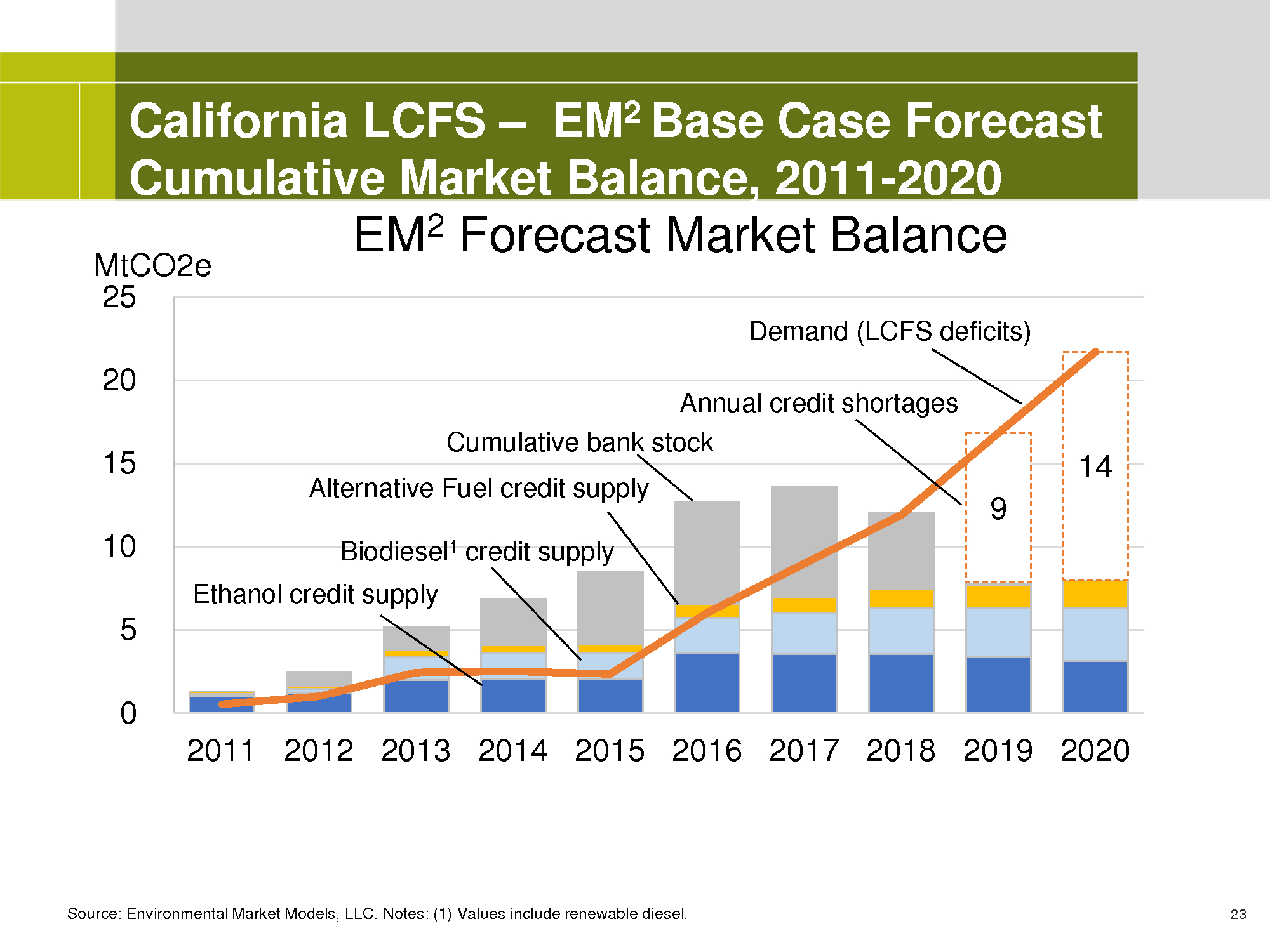 Advisorselect - California's Other Carbon Market: The LCFS