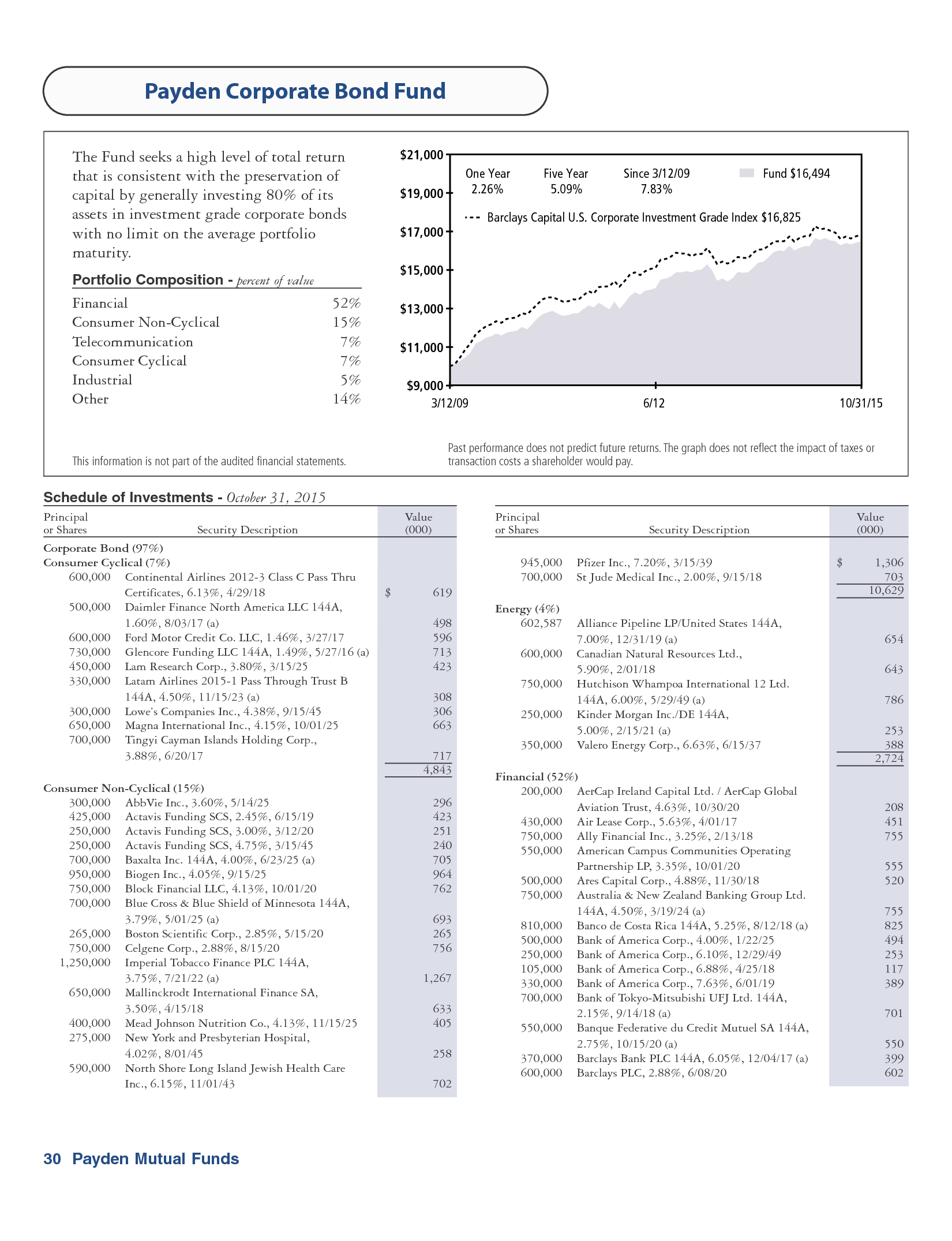 advisorselect - payden equity income fund – annual report – october