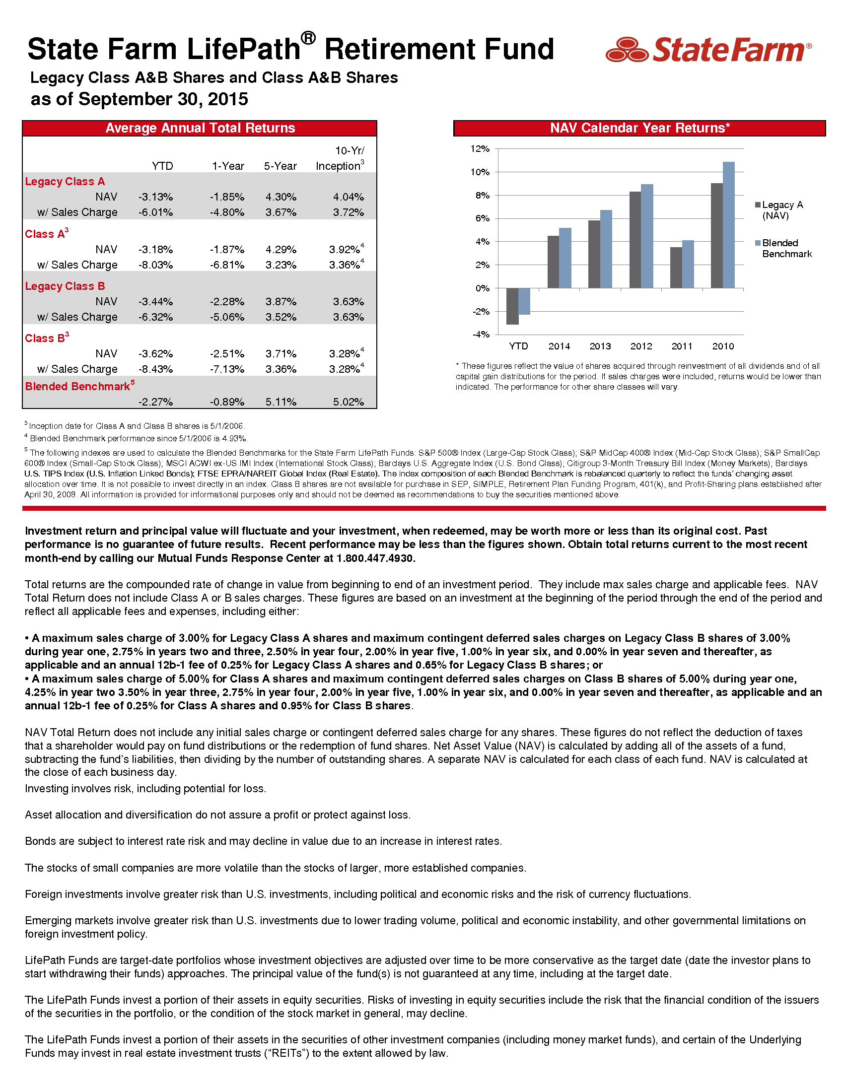 Advisorselect - State Farm LifePath ® Retirement Fund - as of